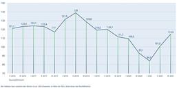 IHK Fulda: Konjunktur auf Vor-Corona-Niveau - Fachkräftemangel problematisch